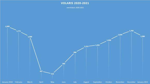 Volaris' performance in 2020.