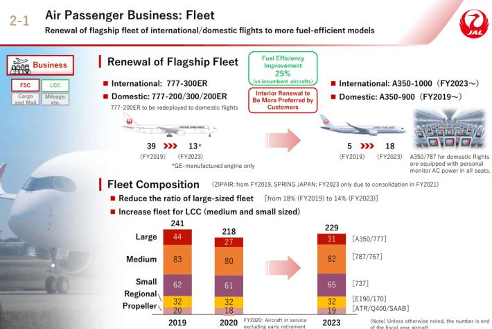 JAL fleet strategy 2021-2023