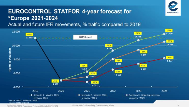Eurocontrol scenarios