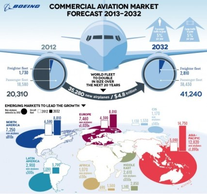 Boeing Planes Infographic