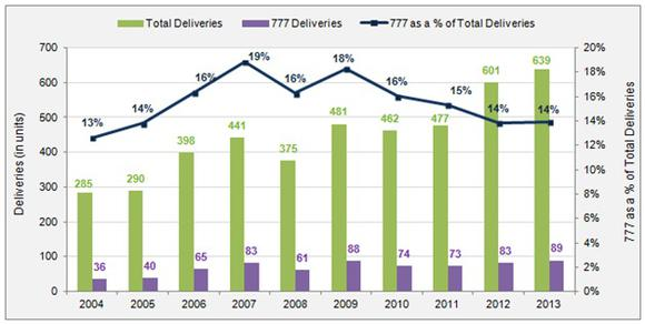 777 airplane deliveries