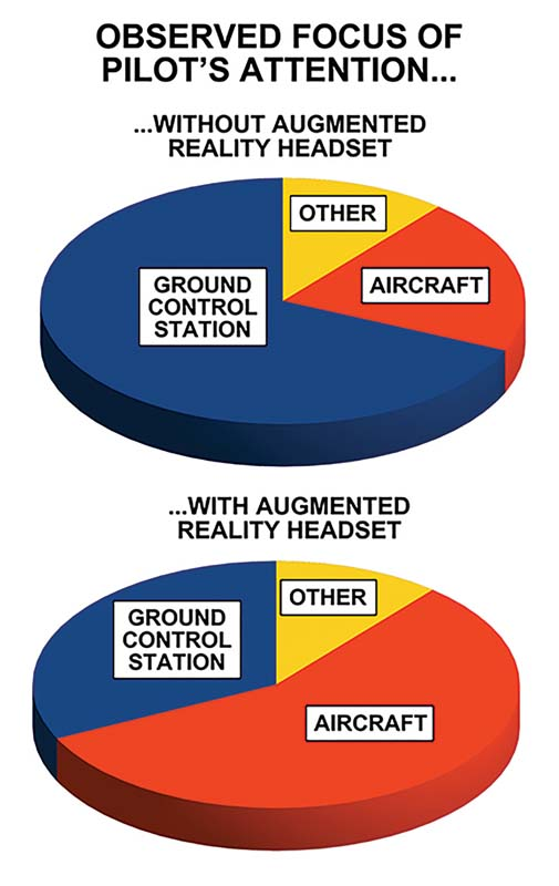 augmented reality a benefit or a burden for drone operators 1 Airplane GEEK Augmented Reality: A benefit or a burden for drone operators?