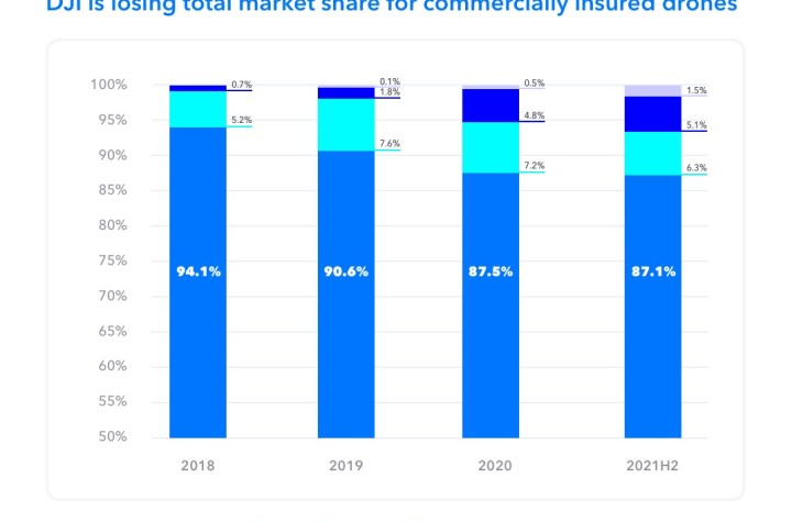 drone market share whats changed in the race between dji autel and skydio Airplane GEEK Drone Market Share: What's Changed in the Race Between DJI, Autel, and Skydio?