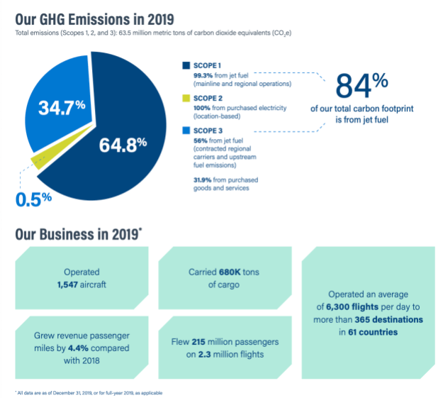 american airlines commits to setting science based target for reducing greenhouse gas emissions 2 Airplane GEEK American Airlines commits to setting science-based target for reducing greenhouse gas emissions