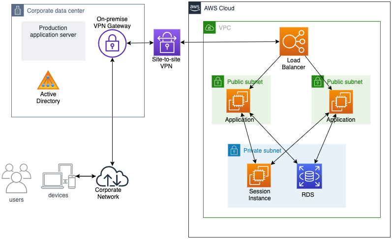 Architecture diagram showing an application deployed to AWS.