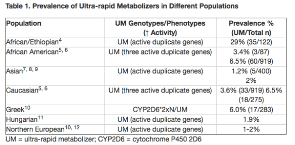 chart showing prevalence of ultra rapid metabolizers of codeine in different populations from http://www.fda.gov/Drugs/DrugSafety/ucm313631.htm