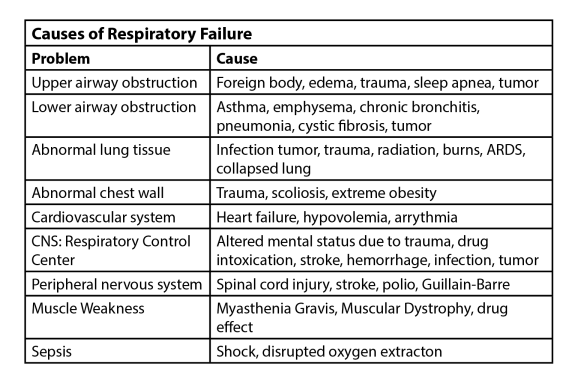 Table showing the difference multi-system causes of respiratory distress and respiratory failure