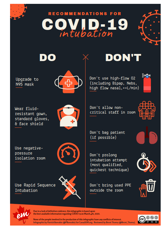 COVID-19 Intubation: Protect Yourself