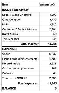 AISC1 budget