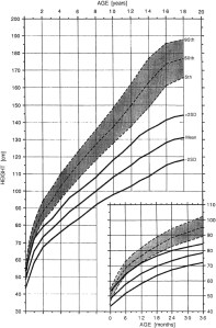 Height (males)