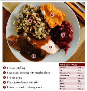 Thanksgiving: The revised plate