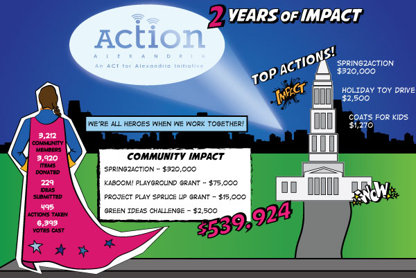 Infographic | ACTion Alexandria 2nd Anniversary