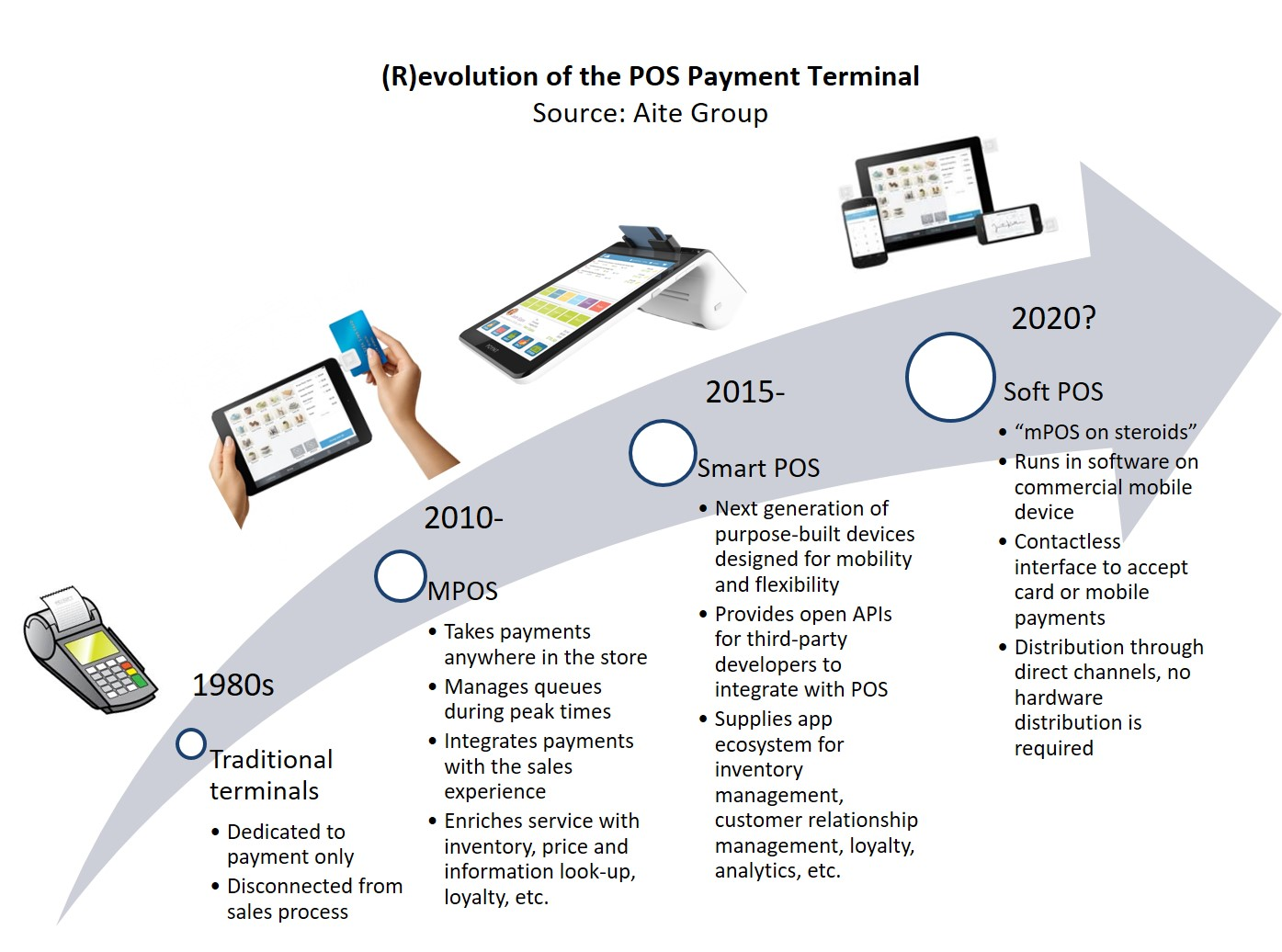 Evolution Of The Point Of Sale Terminal Survival