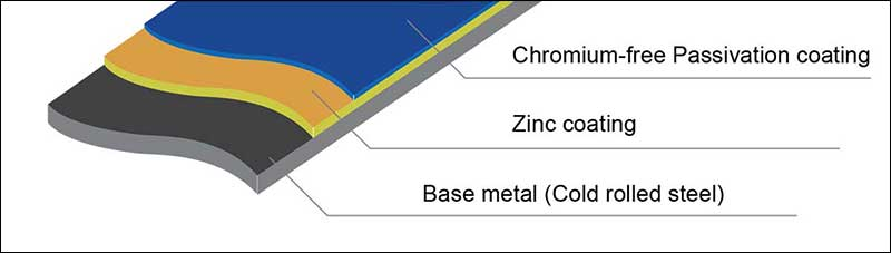 Layer Schematic of  Galvanized Steel sheet, gi steel coil
