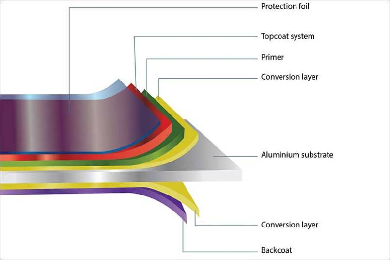 Schematic Diagram Of Layer Structure of Color Coated Aluminum Coil & Sheet