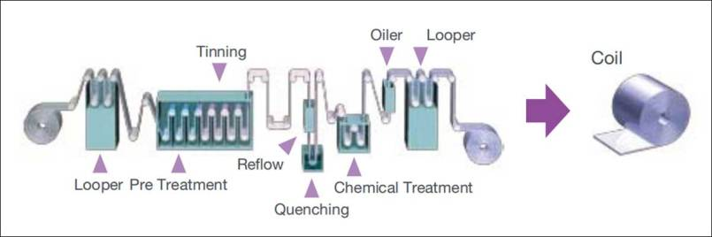 Production process of Tinplate