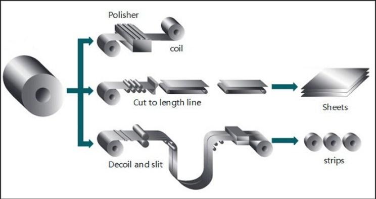 A diferença entre bobina de aço, tira de aço e chapa de aço