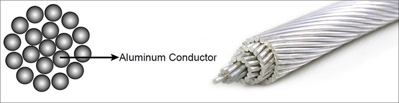 AAC: All Aluminum Conductor Cable