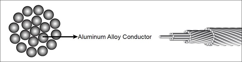 AAAC: Aluminum Alloy Conductor Cable