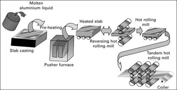 Procesamiento de papel de aluminio