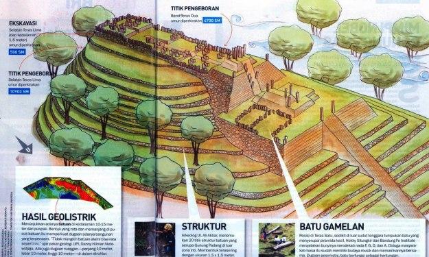 mahakarya arsitektur purba situs gunung padang