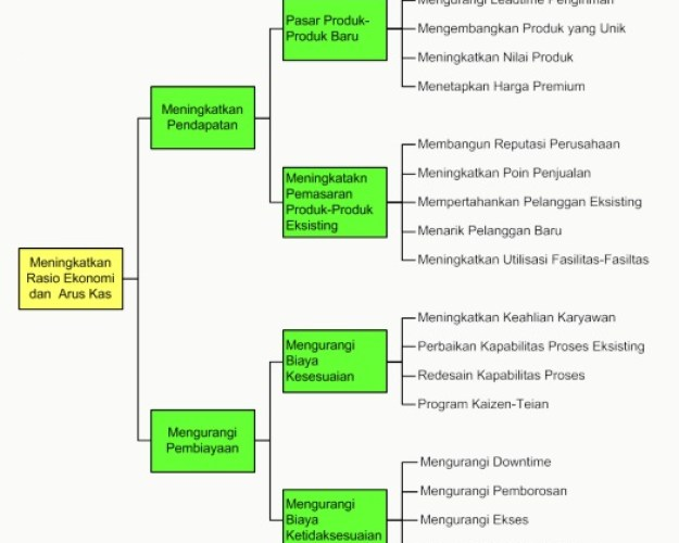 Contoh Diagram Pohon