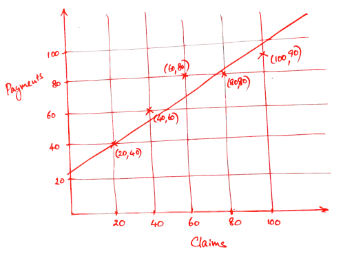 Approximate Line