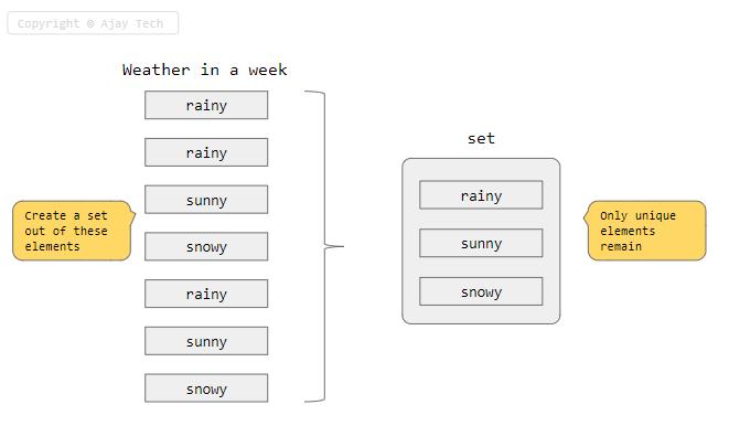 Set Unique Elements