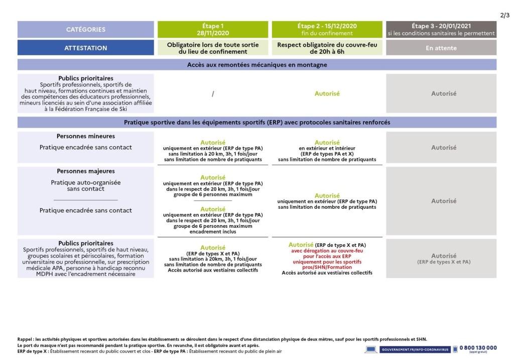 Protocole de reprise au15-12-2020 ministère des sports 3