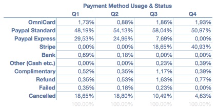 payment-method-usage