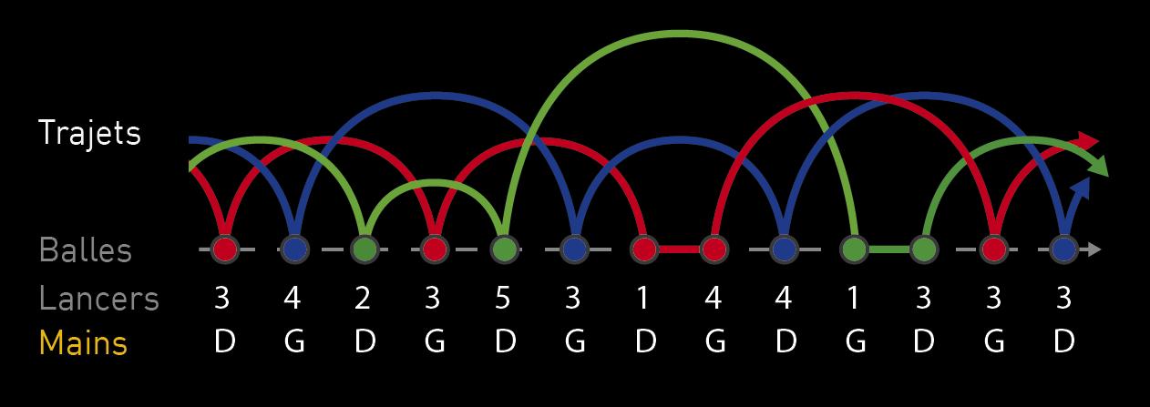 Diagramme Causal