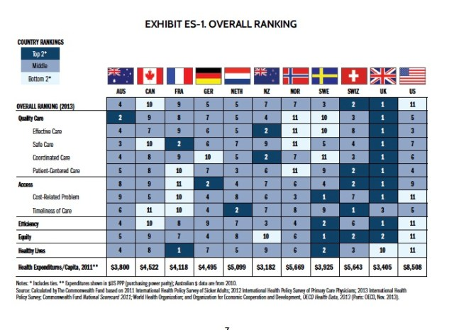 Figure - Commonwealth Fund Davis 2014