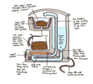 Drawings of how things work: Coffee Machine – Be BRAVE and