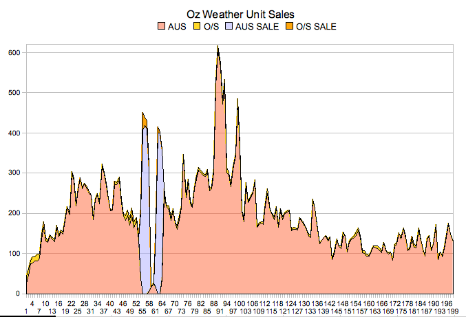 Oz Weather Sales to Date