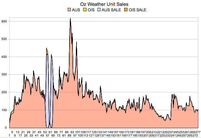 SalesGraph_2009_07