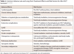 Late and Long-Term Allo-HSCT Effects