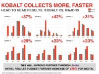 KobaltCollectsMoreFaster