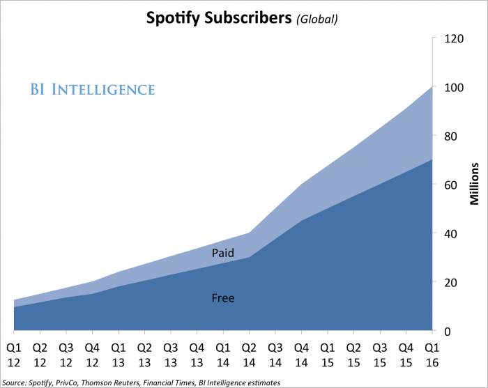 spotify subs