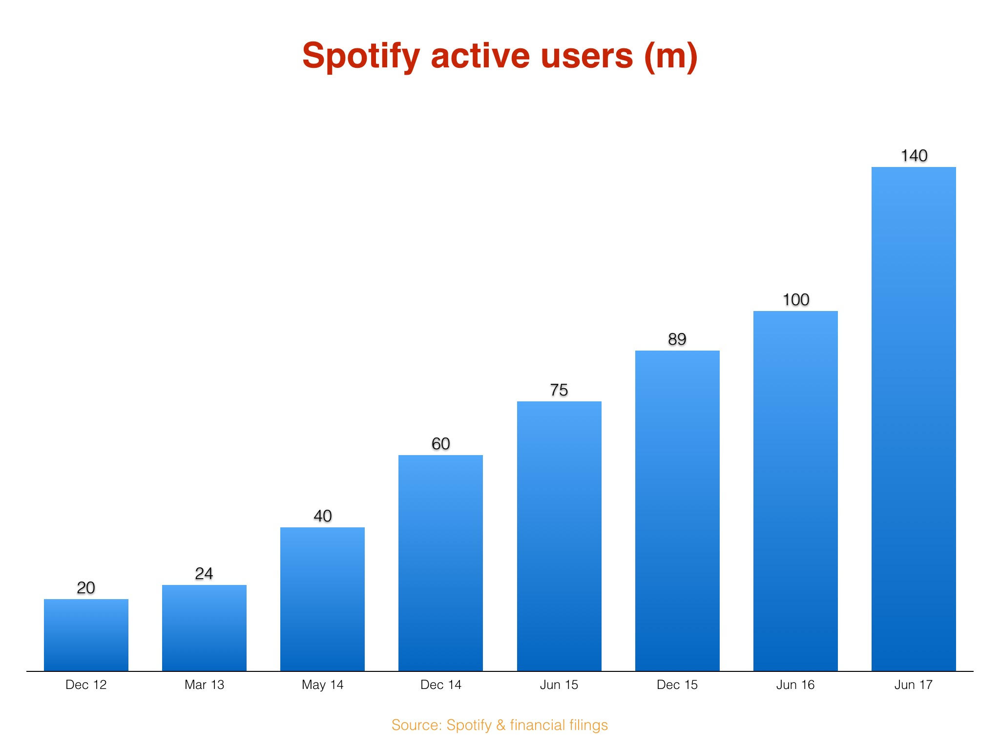 Spotify Announced 140 Million Monthly Users