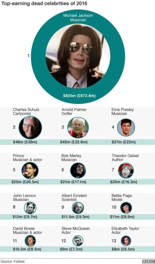 Top Earning Dead Celebs - Top 10 Dead Celebrities