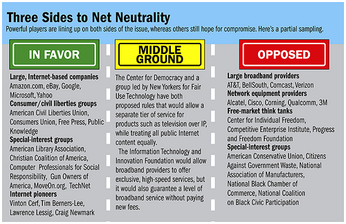 Essay on Network Neutrality