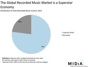 Global Superstar Music Sales