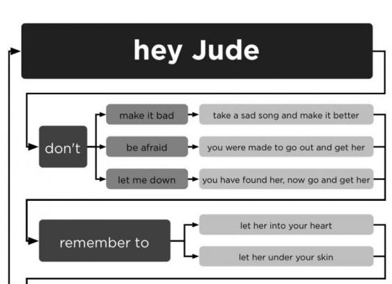 Hey Jude Diagrammed - Block And Schematic Diagrams •