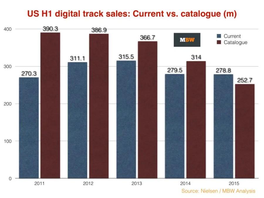 US music sales 2014 H1