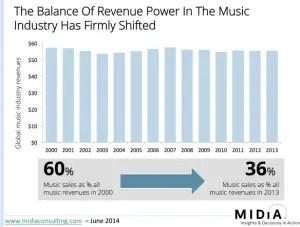 music-industry-revenue