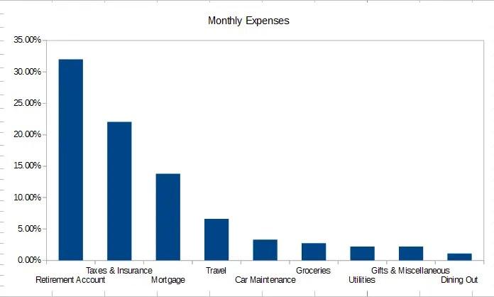 Income Percentage Chart