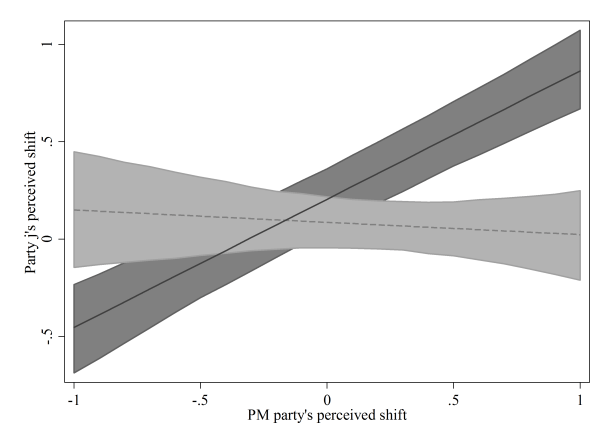 Notes. The figure charts the predicted effects of the Prime Ministerial (PM) party's perceived shift on the perceived shifts of junior coalition partners (the solid line) and on opposition parties (the dotted line), based on model estimates presented in the paper. The shaded regions are set so that the probability is under .05 that the predicted values overlap.