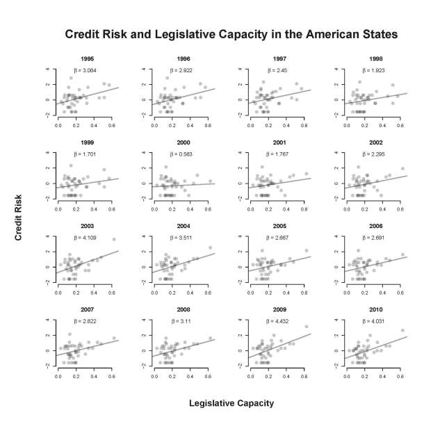 Figure 1 - Credit Risk and Legislative Capacity in the American States
