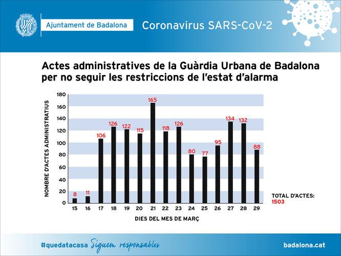 La Guàrdia Urbana de Badalona ha aixecat més de 1500 actes administratives per incompliment del decret que regula l'estat d'alarma