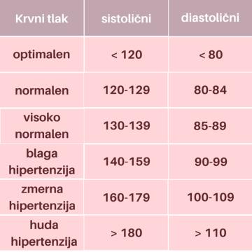 Optimalen krvni tlak